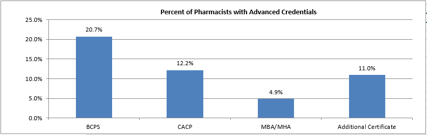 Deaconess Pharmacy Graph